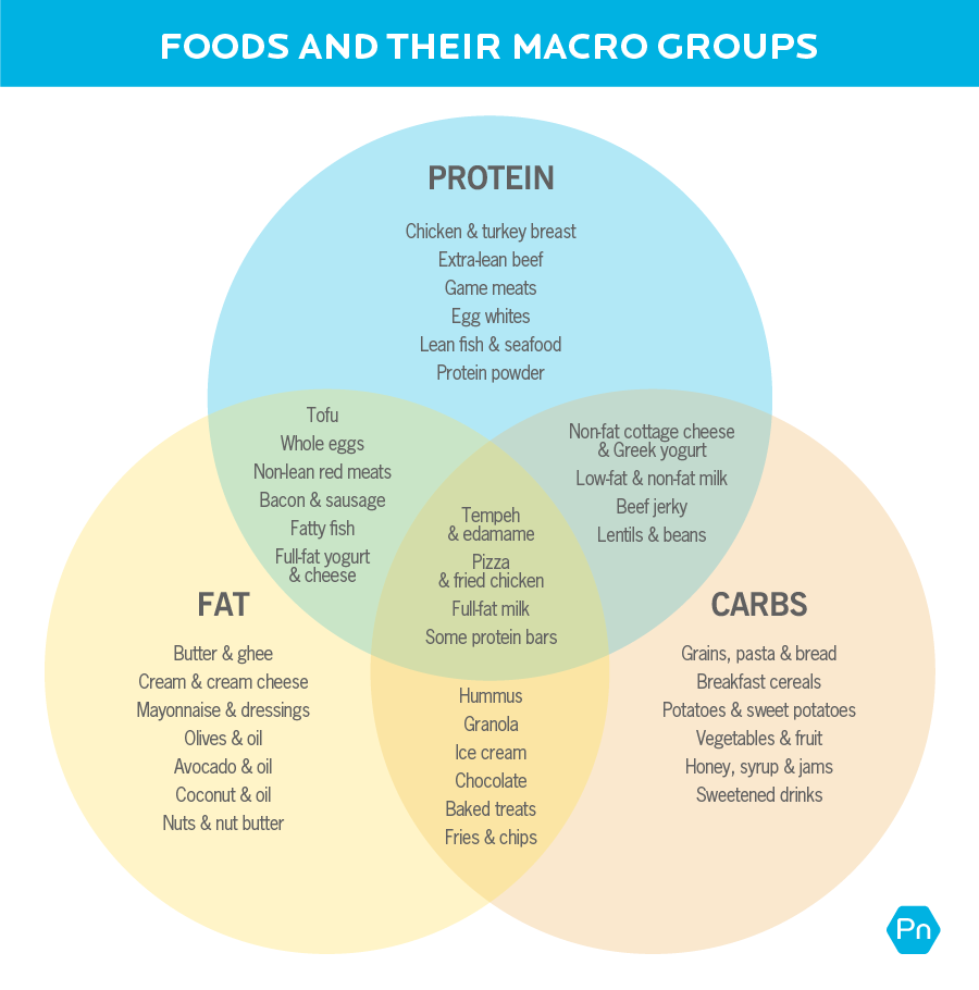 """Title of image is """"Foods and their macro groups"""" Image shows a Venn diagram, with the three main overlapping circles being protein, carbohydrate, and fats. Foods high in each macronutrient are listed within their respective circles groups. Where the circles overlap, the foods that contain a mix of macronutrients are shown. The protein circle lists: chicken & turkey breast, extra-lean beef, game meats, egg whites, lean fish & seafood, and protein powder. Where protein and fat overlap, it lists: tofu, whole eggs, non-lean red meats, bacon & sausage, fatty fish, full-fat yogurt, and cheese. The fat circle lists: butter & ghee, cream & cream cheese, mayonnaise & dressings, olives & oil, avocado & oil, coconut & oil, and nuts & nut butter. Where fat and carb overlap, it lists: hummus, granola, ice cream, chocolate, baked treats, and fries & chips. The carbs circle lists: grains, pasta & bread, breakfast cereals, potatoes & sweet potatoes, vegetables & fruit, honey, syrup & jams, and sweetened drinks. Where carbs and protein overlap, it lists: non-fat cottage cheese & Greek yogurt, low-fat & non-fat milk, beef jerky, and lentils & beans. Where carbs, proteins, and fats all overlap, it lists: tempeh & edamame, pizza & fried chicken, full-fat milk, and some protein bars."""