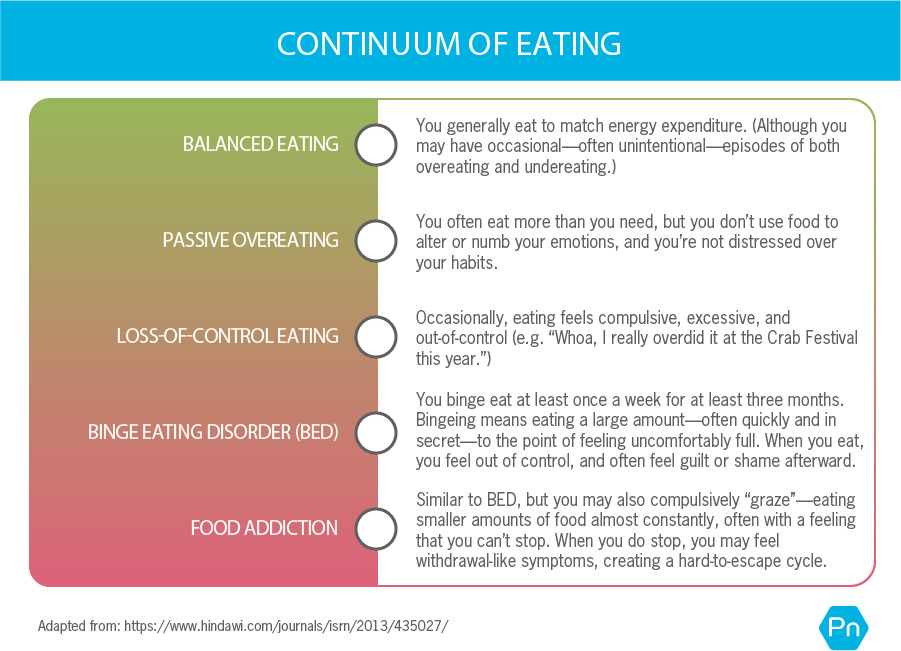 """A table showing the continuum of eating. From green to red, it includes the spectrum of balanced eating to food addiction. Balanced eating means you generally eat to match energy expenditure. (Although you may have occasional—often unintentional—episodes of both overeating and undereating.) Passive overeating means yu often eat more than you need, but you don't use food to alter or numb your emotions, and you're not distressed over your habits. Loss-of-control eating means that occasionally, eating feels compulsive, excessive, and out-of-control (e.g. """"Whoa, I really overdid it at the Crab Festival this year."""") Binge eating disorder (BED) is when you binge eat at least once a week for at least three months. Bingeing means eating a large amount—often quickly and in secret—to the point of feeling uncomfortably full. When you eat, you feel out of control, and often feel guilt or shame afterward. Food addiction is similar to BED, but you may also compulsively """"graze""""—eating smaller amounts of food almost constantly, often with a feeling that you can't stop. When you do stop, you may feel withdrawal-like symptoms, creating a hard-to-escape cycle."""